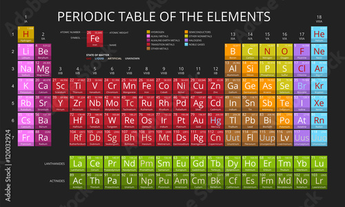 Mendeleev periodic table of the elements vector on black mendeleev periodic table of the elements vector on black background symbol atomic number urtaz