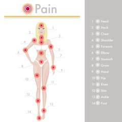 Paint in a body, conceptual body anatomical illustration. Red ache points - medical concept poster with human body