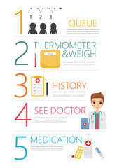 infographic step for patient to see doctor policing at hospital.