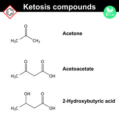 Ketone bodies - marker of diabetes