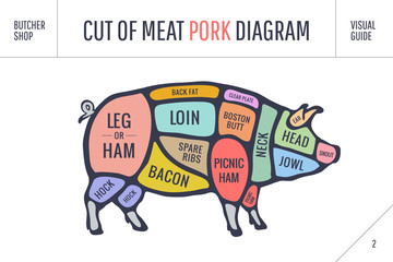 Cut of meat set. Poster Butcher diagram, scheme and guide - Pork.