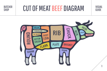 Cut of meat set. Poster Butcher diagram and scheme - Cow