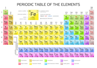 Mendeleev's Periodic Table of the Elements
