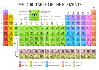 Search photos periodic for 11 20 elements on the periodic table