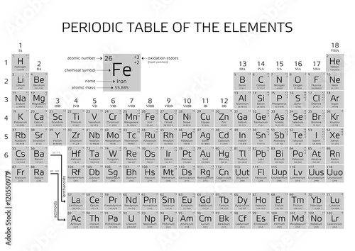Mendeleevs Periodic Table Of The Elements Stock Image And Royalty