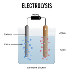Electrolysis process (useful for education in schools) - vector illustration