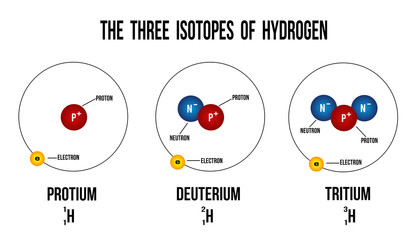 The three isotopes of hydrogen