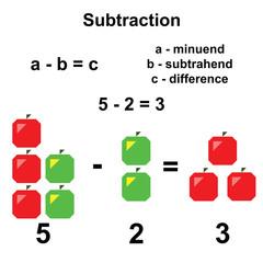 Subtraction in mathematics