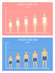 Height and age. Boys and girls from five to fifteen years