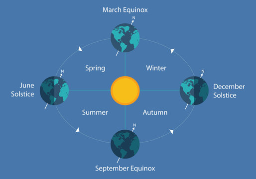 autumnal equinox solstice diagram eart sun day night illustration