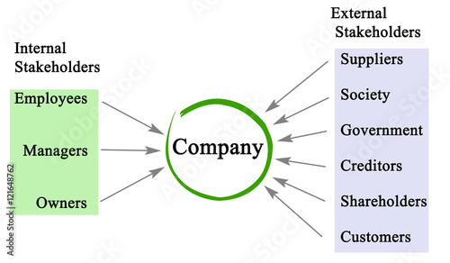boeing treatment of external stakeholders Stakeholders include any person, group or organization that has an interest in the activities and affairs of a company shareholders and employees are internal stakeholders, because they own or work for the business external stakeholders include customers, communities, suppliers and partners.