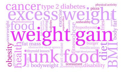 Weight Gain Word Cloud