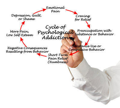 Cycle of Psychological Addiction