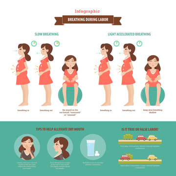 Breathing during labor. Vector infographic.