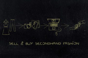 selling and buying secondhand fashion online
