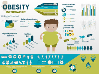 Obesity infographic template - fast food, genetics, sedentary lifestyle,diet, diseases, portion size  and mental illness. Diet and lifestyle data visualization concept. Vector.
