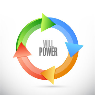 will power cycle sign concept illustration