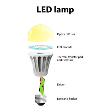 Basic Components of LED LightBulbs