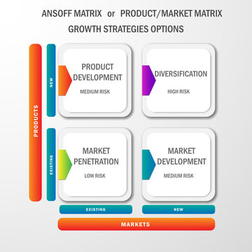 Vector infographics for product and markets matrix or ansoff matrix with options of product, market development, market penetration and diversification