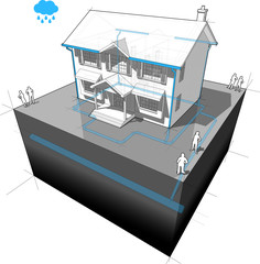 diagram of a classic colonial house with system of storm water sewer