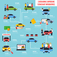 Papiers peints Cartoon voitures Carsharing And Carpooling Infographics
