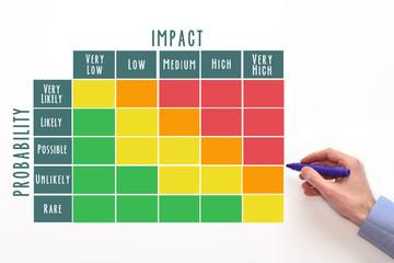 Probability and Impact Matrix Wall mural