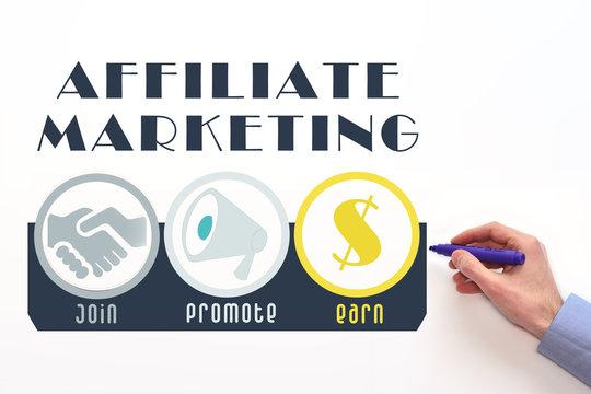 Affiliate marketing. Affiliate program scheme, performance-based marketing.