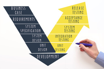 V-model for software testing process. Concept on white background. Release testing, acceptance testing, system testing, integration testing, unit testing.