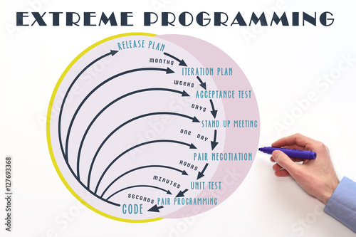 Quot Extreme Programming Or Xp Software Development