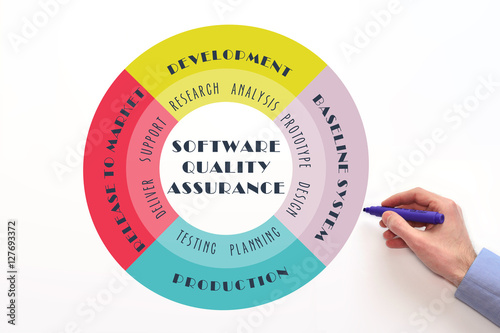 Software quality assurance qa diagram stock photo and royalty software quality assurance qa diagram ccuart Gallery