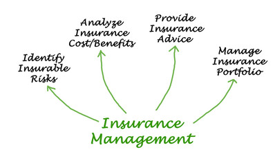 Insurance Management.