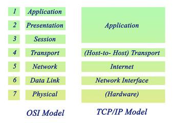 Fototapeta OSI Model