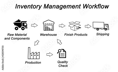 Inventory Management Workflow