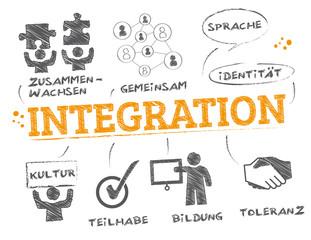 Integration Konzept doodle