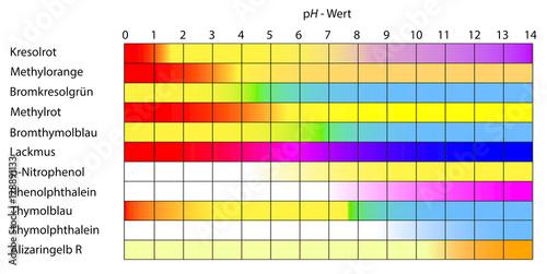 tafel mit umschlagsbereichen diverser farbindikatoren. Black Bedroom Furniture Sets. Home Design Ideas