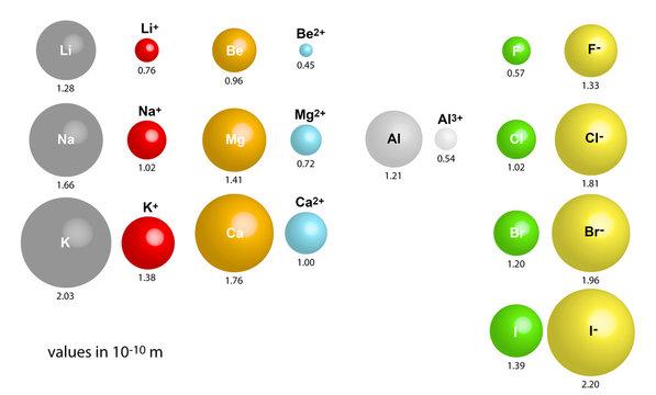 Ionenradien - Größenvergleich