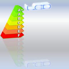 Effizienz LED