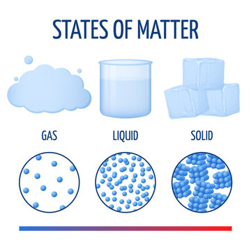 Fundamentals states of matter with molecules vector infographics