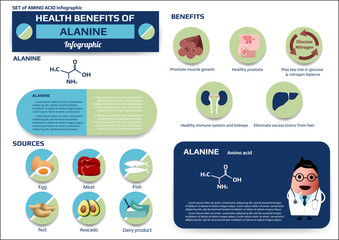 Health benefits of selenocysteine (essential amino acid) infographic,supplement and nutrition vector illustration