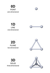 3D development with gray spheres. From zero dimension to three dimensions. Point, line, plane and solid, or equilateral triangle and tetrahedron. English labeling. Illustration over white. Vector.