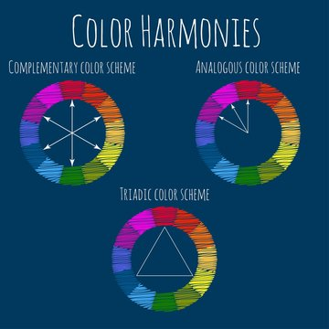 Color Harmonies. Basic Color Theory. Vector infographics