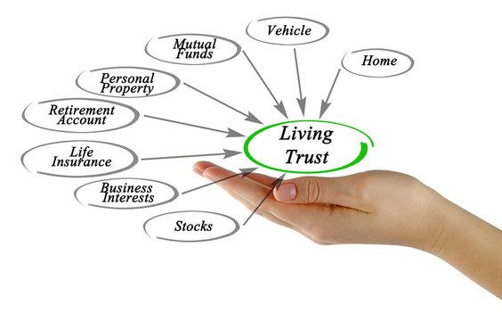 Diagram of Living Trust