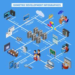 Isometric Development Infographics