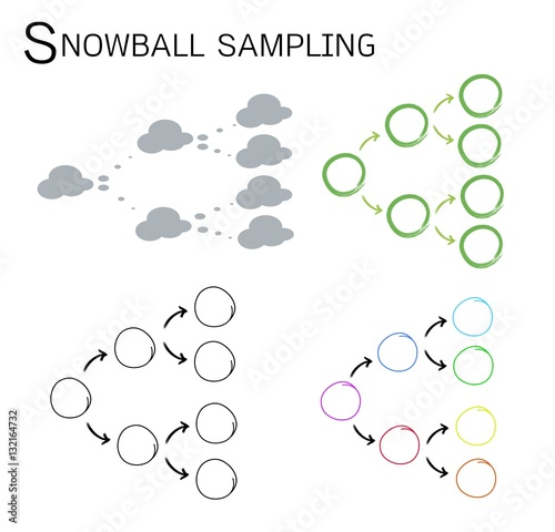 snowball sampling qualitative research