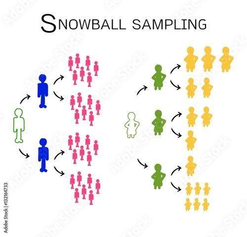 Types of Snowball Sampling