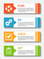 PDCA Plan Do Check Act.