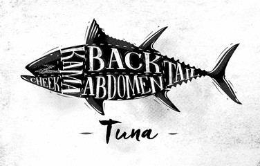 Tuna cutting scheme