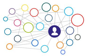 Netzwerk - Social Media - zum Selber füllen, blanko, leer, mit Mann im Mittelpunkt