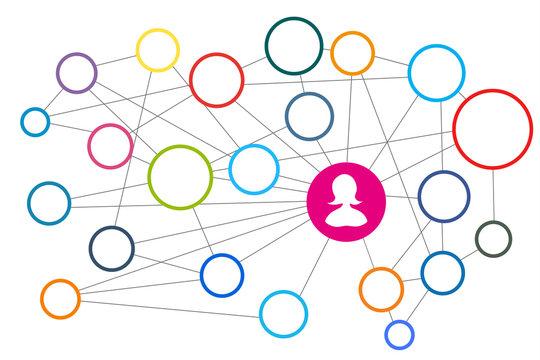 Netzwerk - Social Media - zum Selber füllen, blanko, leer, mit Frau im Mittelpunkt