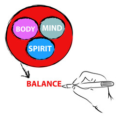 Healthy concept, Spirit, Body, Mind and Balance with hand drawing with pen.